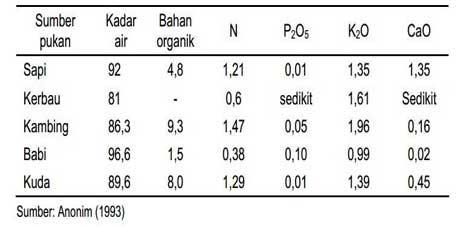 Tabel Kandungan Hara Urine Ternak